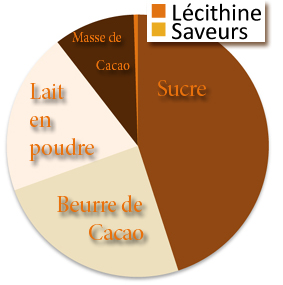 chocolaterie bruxelles planete chocolat simply different faq questions reponses. Black Bedroom Furniture Sets. Home Design Ideas